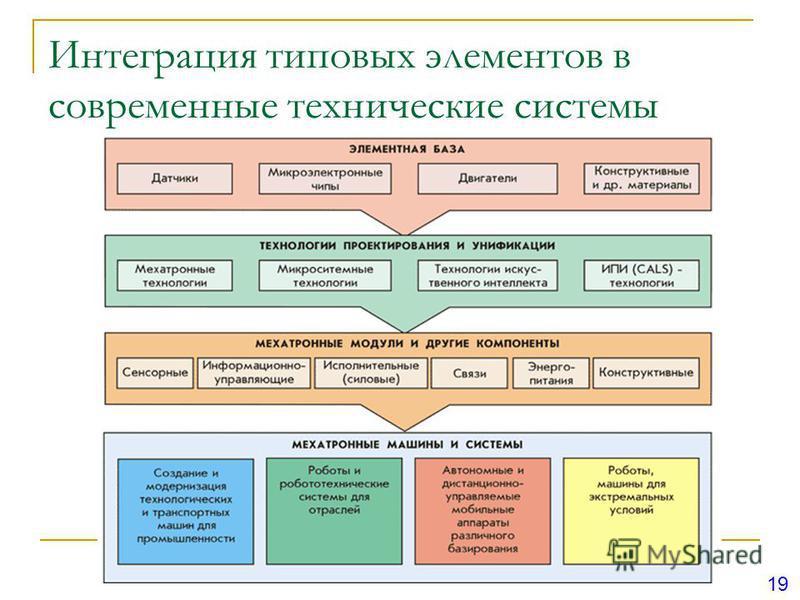 Интеграция типовых элементов в современные технические системы 19