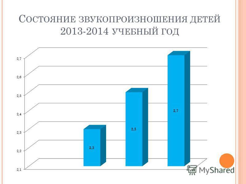 С ОСТОЯНИЕ ЗВУКОПРОИЗНОШЕНИЯ ДЕТЕЙ 2013-2014 УЧЕБНЫЙ ГОД