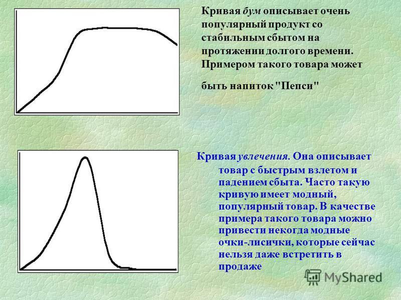 Кривая бум описывает очень популярный продукт со стабильным сбытом на протяжении долгого времени. Примером такого товара может быть напиток