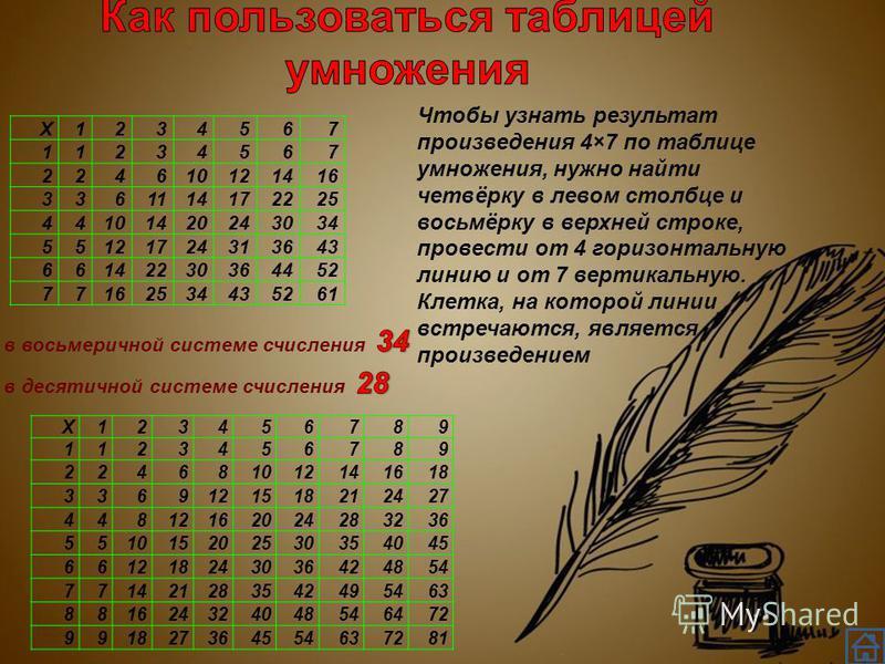 X123456789 1123456789 224681012141618 3369121518212427 44812162024283236 551015202530354045 661218243036424854 771421283542495463 881624324048546472 991827364554637281 Чтобы узнать результат произведения 4×7 по таблице умножения, нужно найти четвёрку