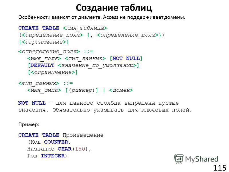 Создание таблиц 115 CREATE TABLE ( {, }) [ ] ::= [NOT NULL] [DEFAULT ] [ ] ::= [(размер)] | Особенности зависят от диалекта. Access не поддерживает домены. CREATE TABLE Произведение (Код COUNTER, Название CHAR(150), Год INTEGER) NOT NULL – для данног