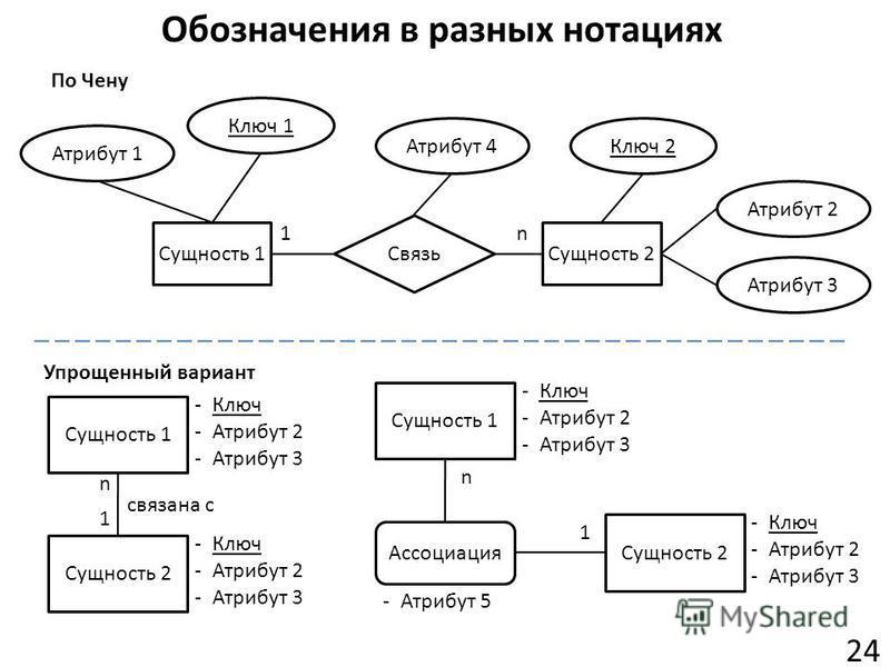 Обозначения в разных нотациях 24 Атрибут 1 Сущность 1 Ключ 1 -Ключ -Атрибут 2 -Атрибут 3 Сущность 2 -Ключ -Атрибут 2 -Атрибут 3 связана с Сущность 1Сущность 2 Связь Ключ 2 Атрибут 2 Атрибут 3 По Чену Упрощенный вариант Атрибут 4 1n Ассоциация -Атрибу