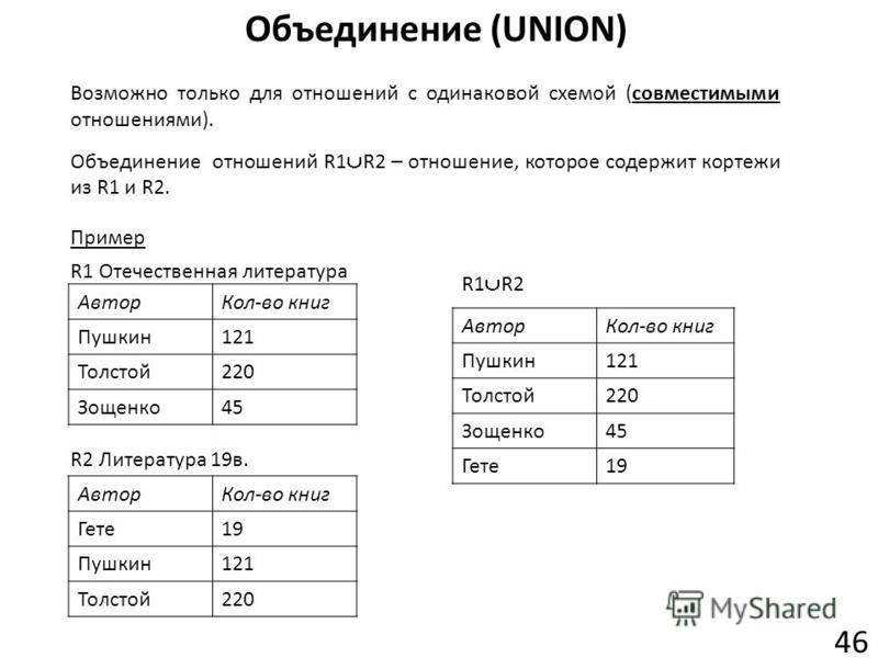 Объединение (UNION) 46 Объединение отношений R1 R2 – отношение, которое содержит кортежи из R1 и R2. Возможно только для отношений с одинаковой схемой (совместимыми отношениями). Пример R1 Отечественная литература АвторКол-во книг Пушкин121 Толстой22