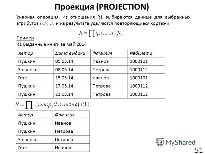 Проекция (PROJECTION) 51 Унарная операция. Из отношения R1 выбираются данные для выбранных атрибутов i 1,i 2,..i r, и из результата удаляются повторяющиеся кортежи. Пример R1 Выданные книги за май 2014 АвторДата выдачиФамилиябилета Пушкин05.05.14Иван