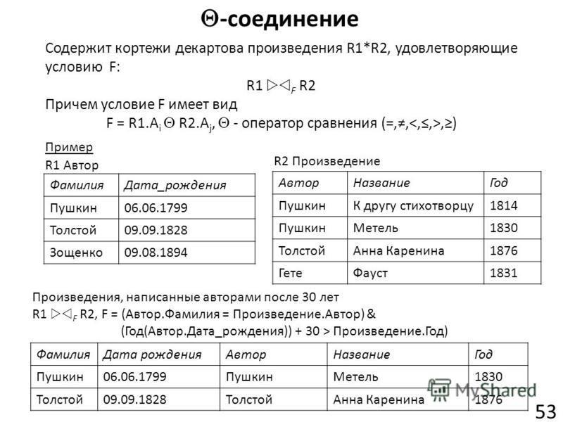 -соединение 53 Содержит кортежи декартова произведения R1*R2, удовлетворяющие условию F: R1 F R2 Причем условие F имеет вид F = R1.A i R2.A j, - оператор сравнения (=,,,) Пример ФамилияДата_рождения Пушкин06.06.1799 Толстой09.09.1828 Зощенко09.08.189