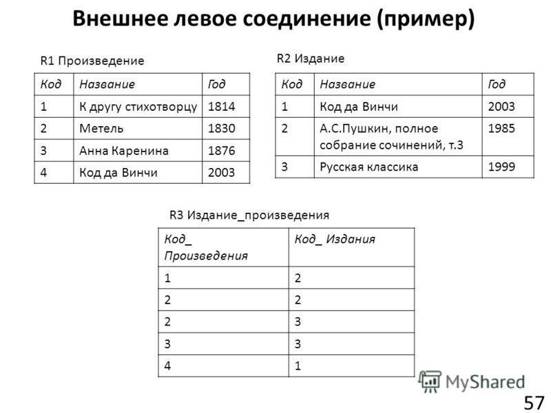 Внешнее левое соединение (пример) 57 R1 Произведение КодНазваниеГод 1Код да Винчи2003 2А.С.Пушкин, полное собрание сочинений, т.3 1985 3Русская классика1999 R2 Издание КодНазваниеГод 1К другу стихотворцу1814 2Метель1830 3Анна Каренина1876 4Код да Вин