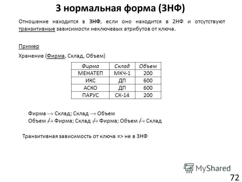3 нормальная форма (3НФ) 72 Отношение находится в 3НФ, если оно находится в 2НФ и отсутствуют транзитивные зависимости неключевых атрибутов от ключа. ФирмаСкладОбъем МЕНАТЕПМКЧ-1200 ИКСДП600 АСКОДП600 ПАРУССК-14200 Фирма Склад; Склад Объем Объем Фирм