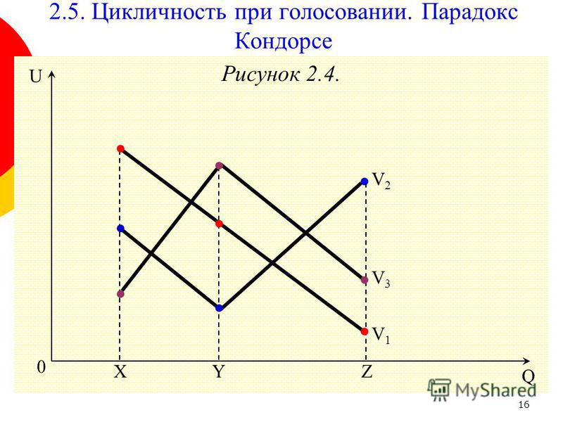 16 Рисунок 2.4. 0 Y Q U ZX V2V2 2.5. Цикличность при голосовании. Парадокс Кондорсе V3V3 V1V1