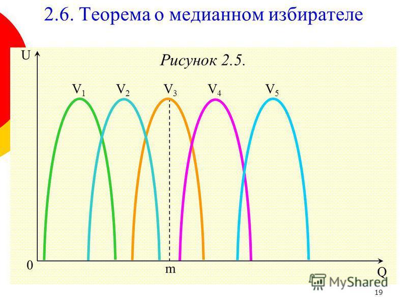 19 Рисунок 2.5. 0 m Q U V2V2 V5V5 V4V4 V3V3 V1V1 2.6. Теорема о медианном избирателе