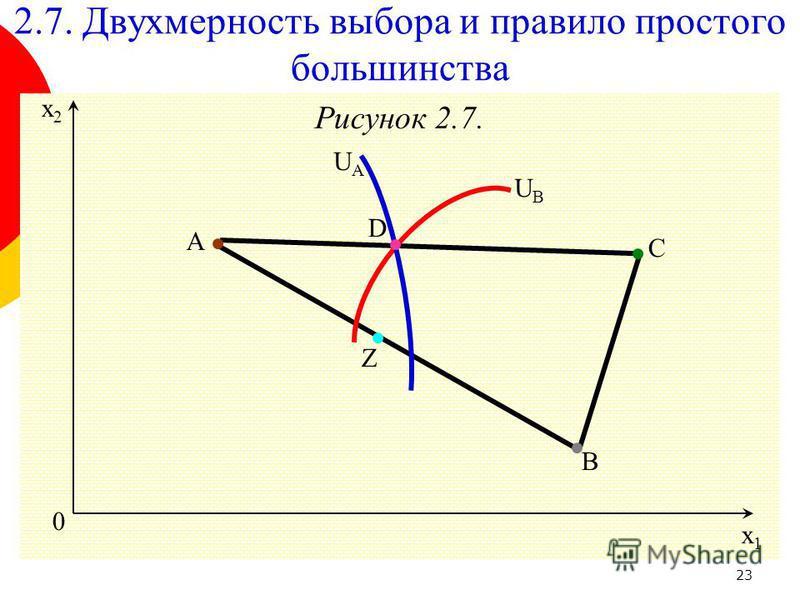 23 Рисунок 2.7. 0 x1x1 x2x2 D 2.7. Двухмерность выбора и правило простого большинства UBUB UAUA Z C B A