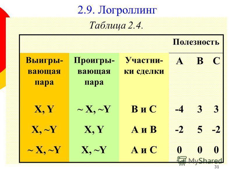 31 Таблица 2.4. Полезность Выигры- вающая пара Проигры- вающая пара Участни- ки сделки ABC X, Y~ X, ~YВ и С-433 X, ~YX, YА и В-25 ~ X, ~YX, ~YА и С000 2.9. Логроллинг