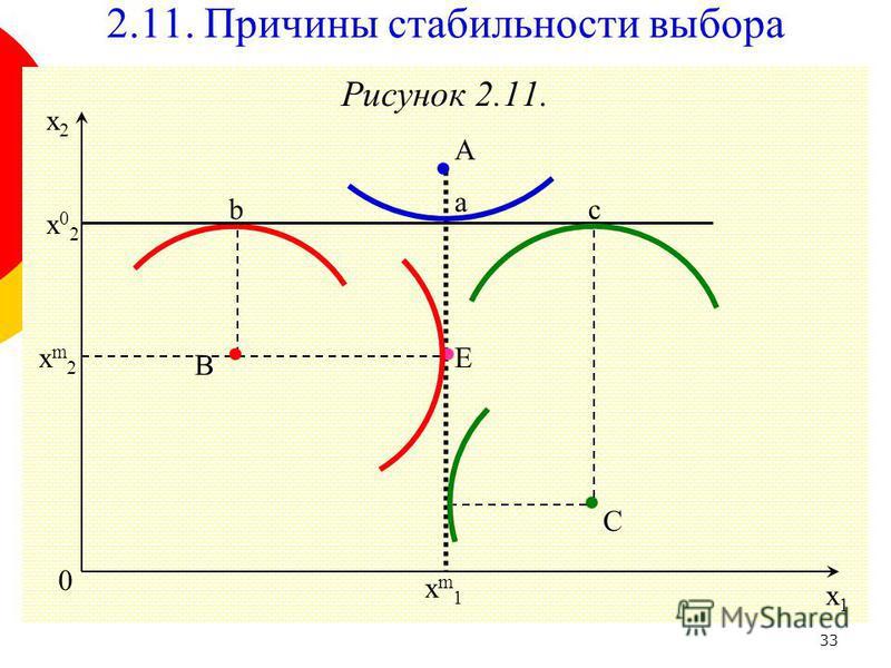 33 Рисунок 2.11. 0 x1x1 x2x2 E 2.11. Причины стабильности выбора C B A x02x02 с a b xm2xm2 xm1xm1