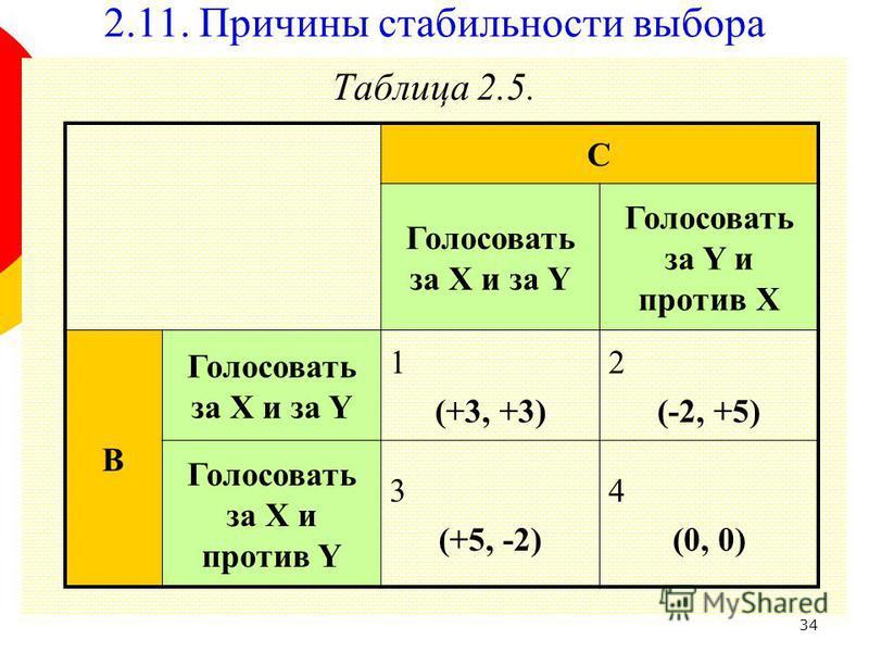34 Таблица 2.5. C Голосовать за X и за Y Голосовать за Y и против X B Голосовать за X и за Y 1 (+3, +3) 2 (-2, +5) Голосовать за X и против Y 3 (+5, -2) 4 (0, 0) 2.11. Причины стабильности выбора