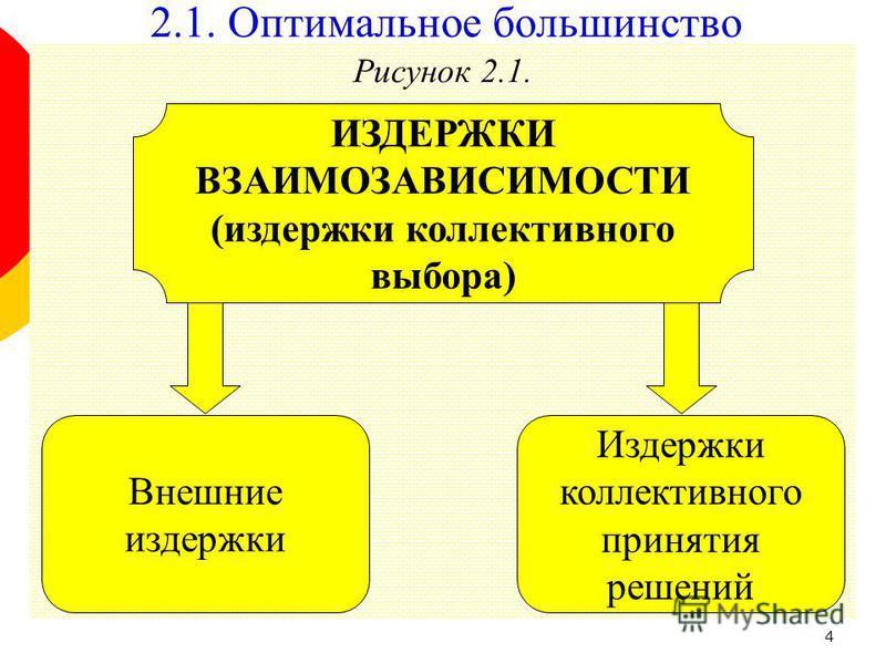 4 Рисунок 2.1. Издержки коллективного принятия решений ИЗДЕРЖКИ ВЗАИМОЗАВИСИМОСТИ (издержки коллективного выбора) Внешние издержки 2.1. Оптимальное большинство