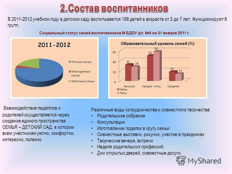В 2011-2012 учебном году в детском саду воспитывается 198 детей в возрасте от 3 до 7 лет. Функционируют 8 групп. Социальный статус семей воспитанников М БДОУ д\с 4 на 01 января 2011 г. Взаимодействие педагогов и родителей осуществляется через создани