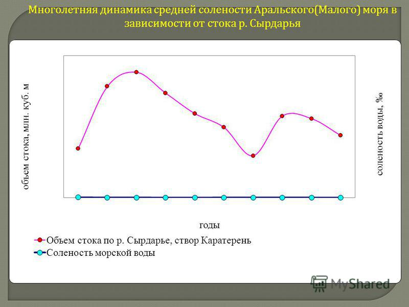 Многолетняя динамика средней солености Аральского ( Малого ) моря в зависимости от стока р. Сырдарья