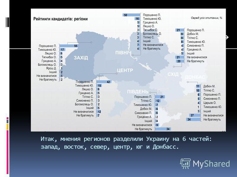 Итак, мнения регионов разделили Украину на 6 частей: запад, восток, север, центр, юг и Донбасс.