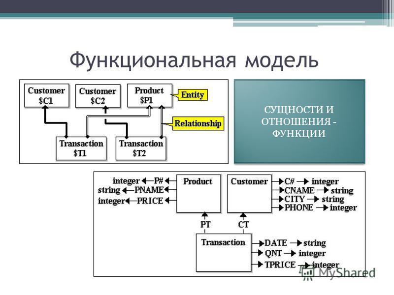 Функциональная модель СУЩНОСТИ И ОТНОШЕНИЯ - ФУНКЦИИ