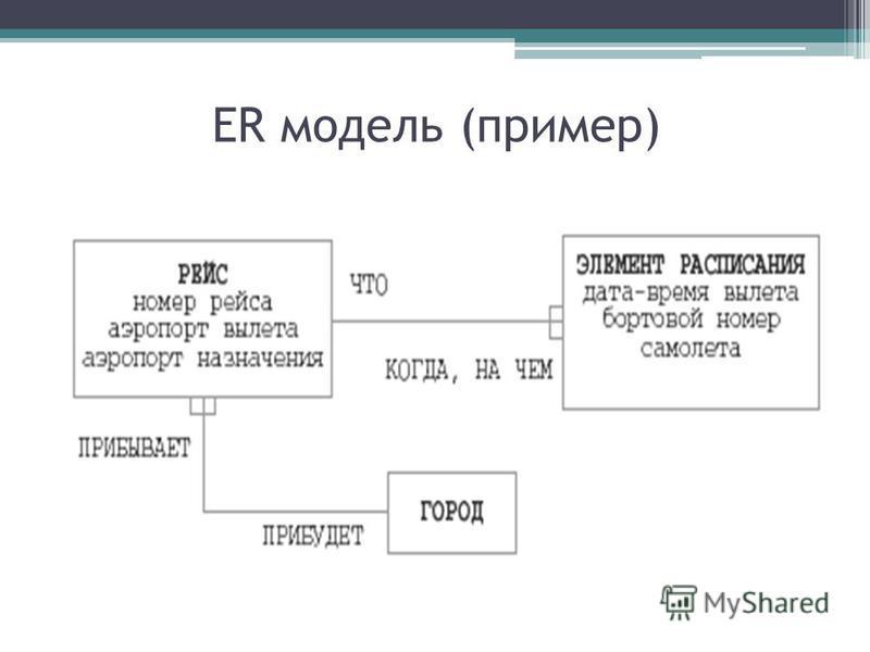 ER модель (пример)