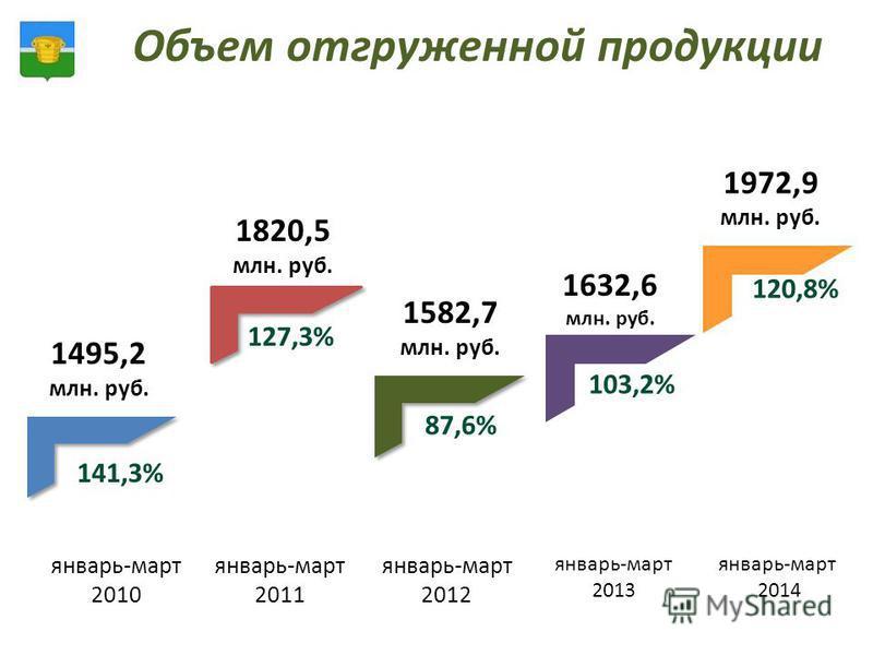Объем отгруженной продукции январь-март 2010 январь-март 2011 январь-март 2012 1495,2 млн. руб. 1820,5 млн. руб. 1582,7 млн. руб. 141,3% 127,3% 87,6% январь-март 2013 январь-март 2014 1632,6 млн. руб. 1972,9 млн. руб. 120,8% 103,2%