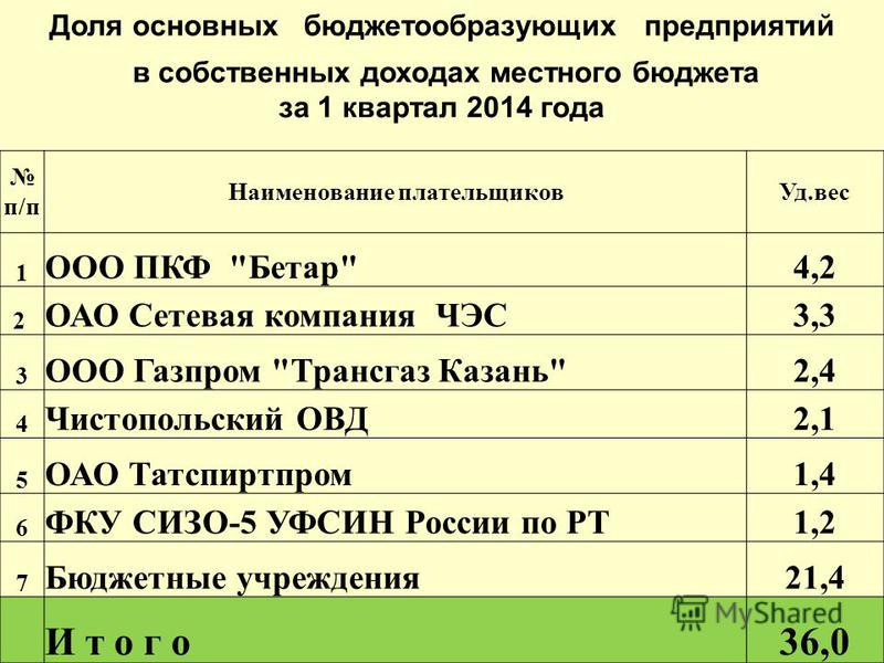 Доля основных бюджетообразующих предприятий в собственных доходах местного бюджета за 1 квартал 2014 года п/п Наименование плательщиковУд.вес 1 ООО ПКФ