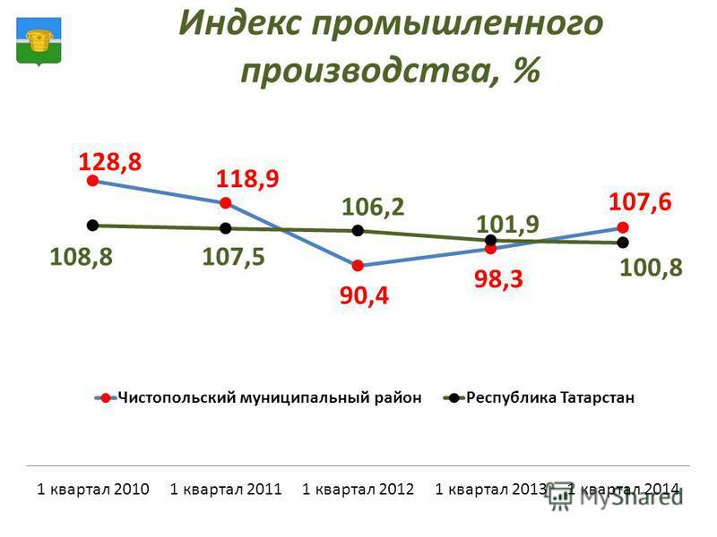 Индекс промышленного производства, %