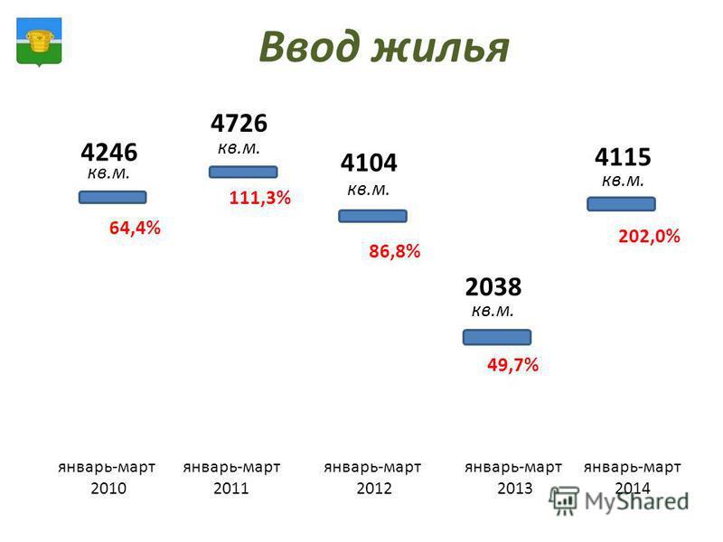 Ввод жилья январь-март 2010 январь-март 2011 январь-март 2012 январь-март 2013 январь-март 2014