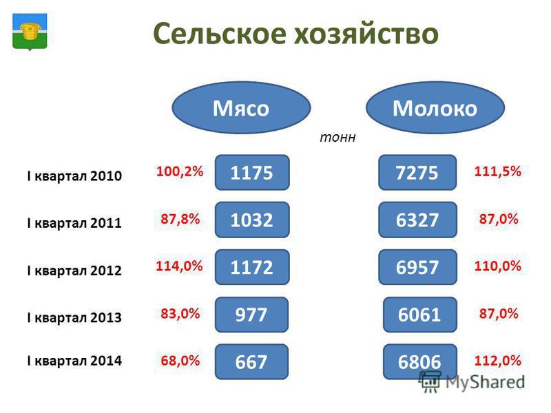 Сельское хозяйство Зерно Мясо МолокоМясо I квартал 2011 I квартал 2012 I квартал 2013 I квартал 2010 I квартал 2014 1175 тонн 1032 1172 977 667 100,2% 87,8% 114,0% 83,0% 68,0% 7275 111,5% 6327 87,0% 6957 110,0% 6061 87,0% 6806 112,0%