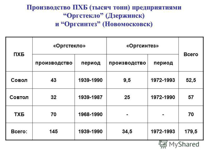Производство ПХБ (тысяч тонн) предприятиями Oргстеклo (Дзержинск) и Оргсинтез (Новомосковск) ПХБ «Оргстекло»«Оргсинтез» Всего производствопериодпроизводствопериод Совол431939-19909,51972-199352,5 Совтол321939-1987251972-199057 ТХБ701968-1990--70 Всег