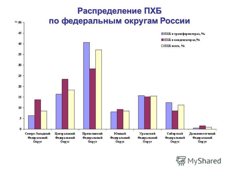 Распределение ПХБ по федеральным округам России