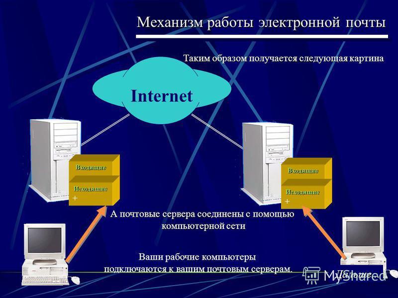 Механизм работы электронной почты Internet Входящие Исходящие + Входящие Исходящие Таким образом получается следующая картина Ваши рабочие компьютеры подключаются к вашим почтовым серверам. А почтовые сервера соединены с помощью компьютерной сети Дал