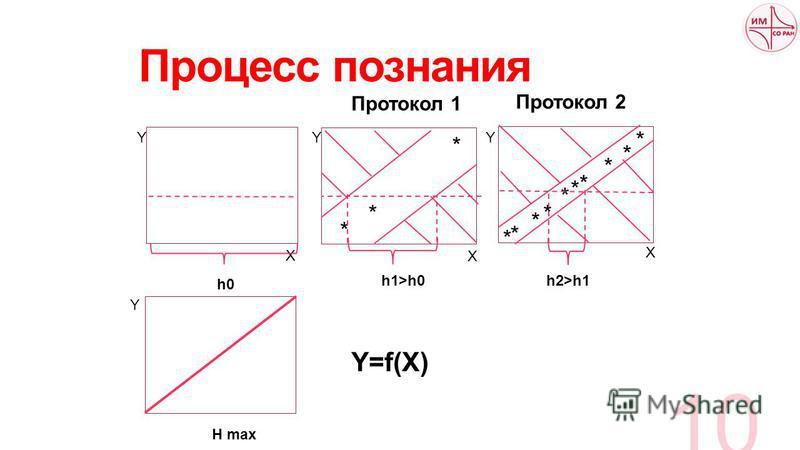Процесс познания 10 * * * * * * * * * * h0 h1>h0 Протокол 1 X Y X Y * * * h2>h1 Y X Протокол 2 H max Y Y=f(X)
