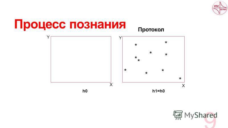 Процесс познания 9 * * * * * * * * * * h0 h1=h0 Протокол X Y X Y