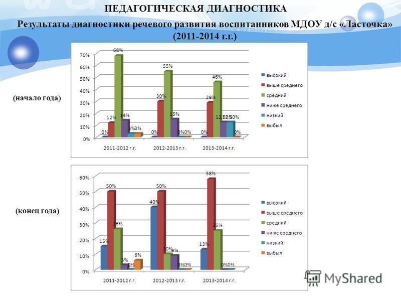 ПЕДАГОГИЧЕСКАЯ ДИАГНОСТИКА (конец года) Результаты диагностики речевого развития воспитанников МДОУ д/с «Ласточка» (2011-2014 г.г.) (начало года)