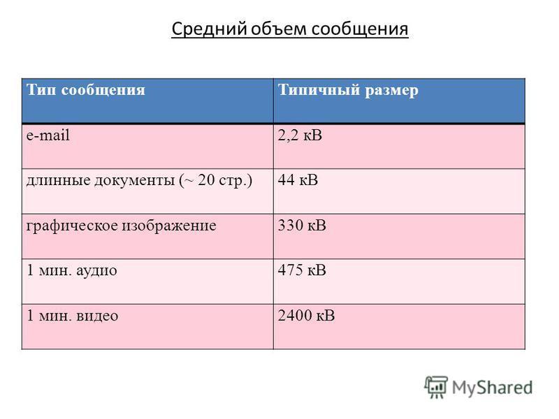 Тип сообщения Типичный размер e-mail2,2 кB длинные документы (~ 20 стр.)44 кB графическое изображение 330 кB 1 мин. аудио 475 кB 1 мин. видео 2400 кB Средний объем сообщения