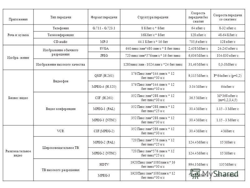 В таблице 1.3 приведены требования к полосе пропускания для различных приложений. Таблица 1.3 Требования к полосе пропускания для различных медиа-приложений Приложения Тип передачи Формат передачи Структура передачи Скорость передачи без сжатия Скоро