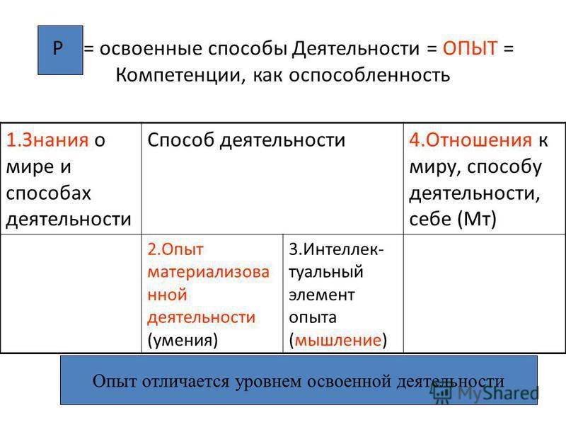 Р = освоенные способы Деятельности = ОПЫТ = Компетенции, как оспособленность 1. Знания о мире и способах деятельности Способ деятельности 4. Отношения к миру, способу деятельности, себе (Мт) 2. Опыт материализовал ной деятельности (умения) 3.Интеллек