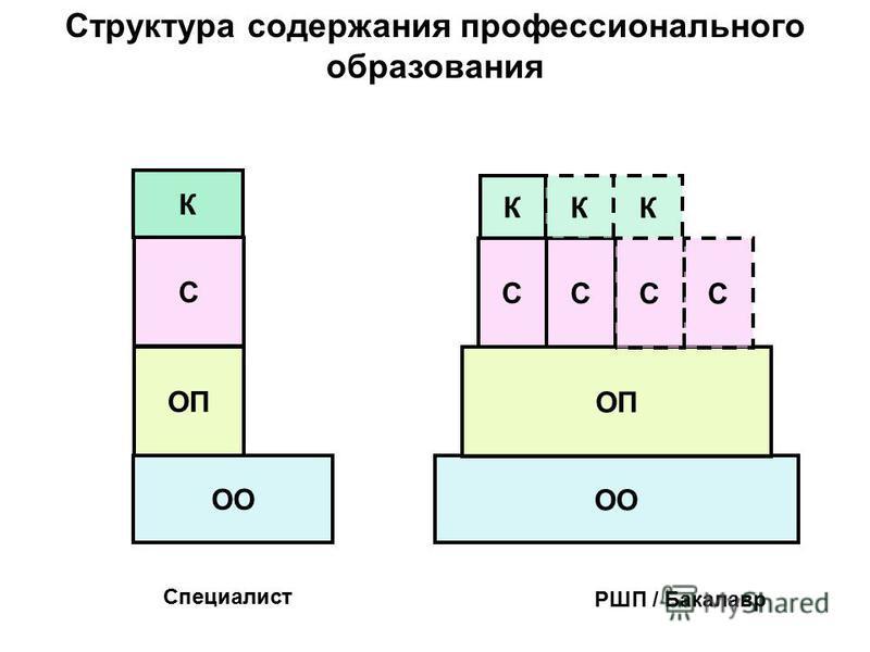 Структура содержания профессионального образования ОО ОП С К Специалист ОО ОП С С С С К К К РШП / Бакалавр