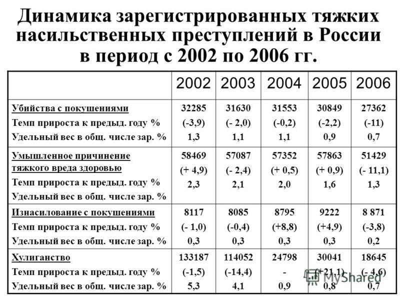 Динамика зарегистрированных тяжкоих насильственных преступлений в России в период с 2002 по 2006 гг. 20022003200420052006 Убийства с покушениями Темп прироста к предыд. году % Удельный вес в общ. числе зар. % 32285 (-3,9) 1,3 31630 (- 2,0) 1,1 31553