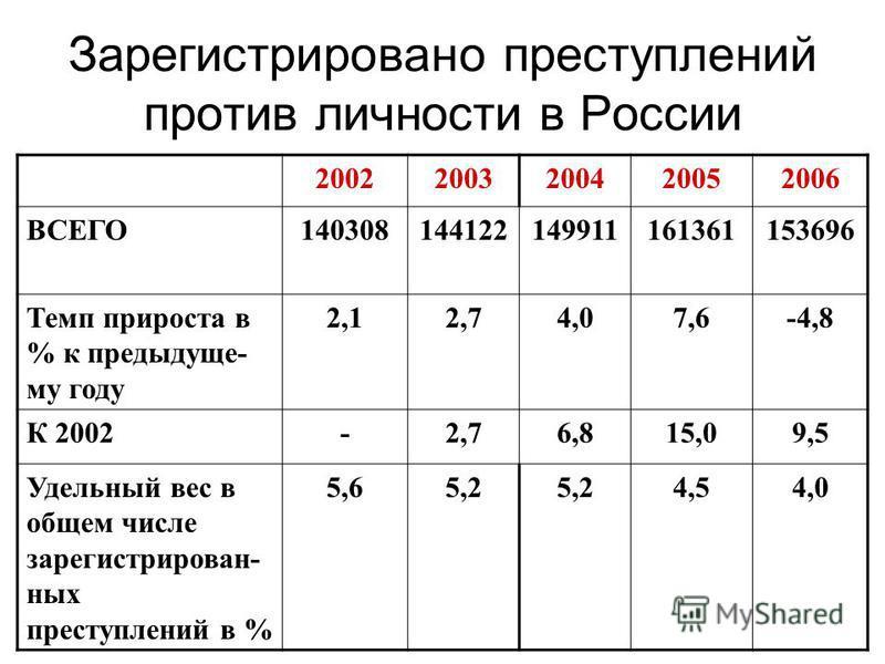 Зарегистрировано преступлений против личности в России 20022003200420052006 ВСЕГО140308144122149911161361153696 Темп прироста в % к предыдущему году 2,12,74,07,6-4,8 К 2002-2,76,815,09,5 Удельный вес в общем числе зарегистрированных преступлений в %