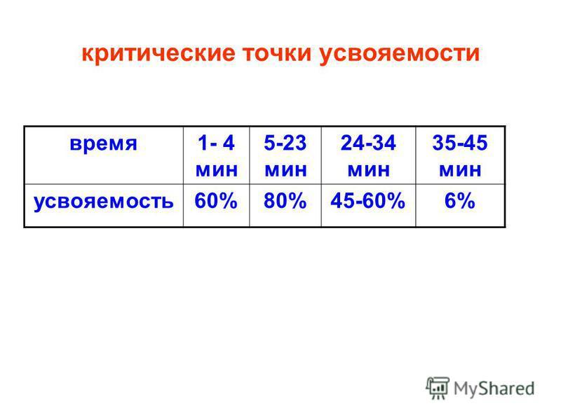 критические точки усвояемости время 1- 4 мин 5-23 мин 24-34 мин 35-45 мин усвояемость 60%80%45-60%6%