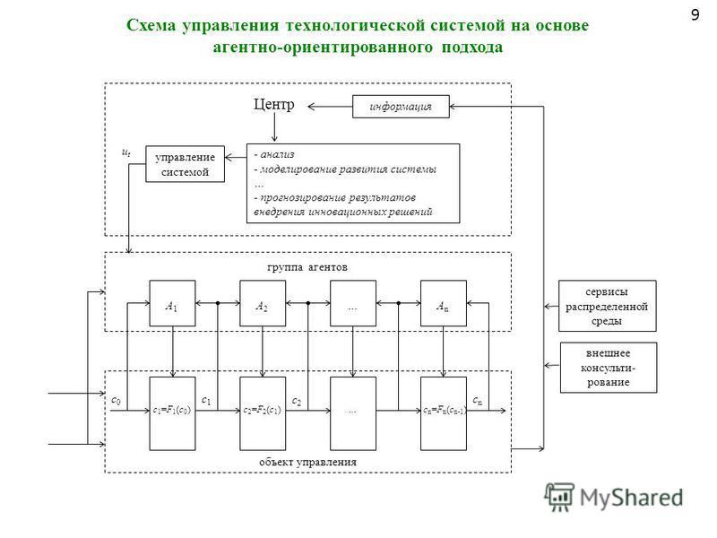 объект управления c0c0 c1c1 c2c2 cncn A1A1 A2A2 …AnAn группа агентов информация управление системой сервисы распределенной среды utut c1=F1(c0)c1=F1(c0)c2=F2(c1)c2=F2(c1)…c n =F n (c n-1 ) внешнее консультирование Центр - анализ - моделирование разви