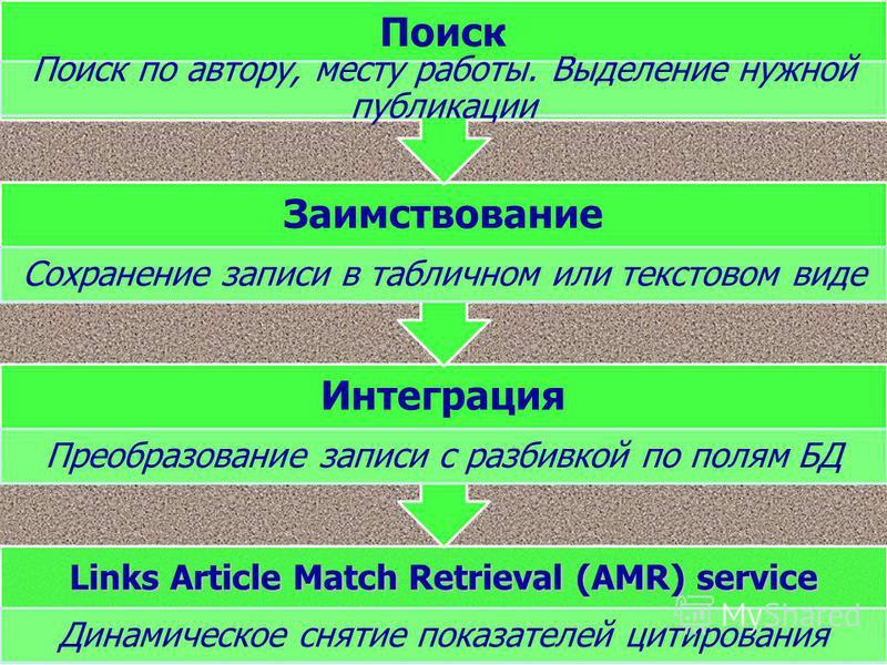Links Article Match Retrieval (AMR) service Динамическое снятие показателей цитирования Интеграция Преобразование записи с разбивкой по полям БД Заимствование Сохранение записи в табличном или текстовом виде Поиск Поиск по автору, месту работы. Выдел