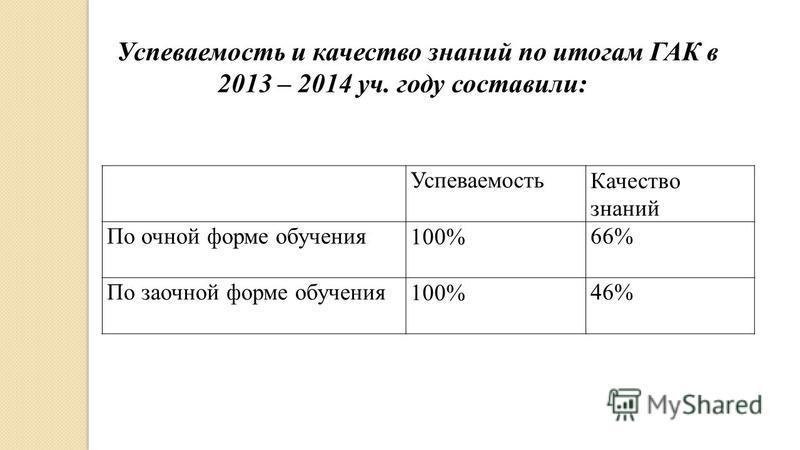Успеваемость Качество знаний По очной форме обучения 100%66% По заочной форме обучения 100%46% Успеваемость и качество знаний по итогам ГАК в 2013 – 2014 уч. году составили: