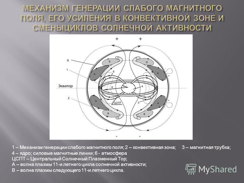 1 – Механизм генерации слабого магнитного поля; 2 – конвективная зона; 3 – магнитная трубка; 4 – ядро; силовые магнитные линии; 6 - атмосфера ЦСПТ – Центральный Солнечный Плазменный Тор; А – волна плазмы 11-и летнего цикла солнечной активности; В – в