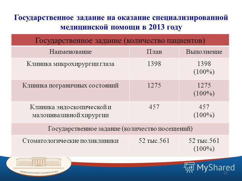 Государственное задание на оказание специализированной медицинской помощи в 2013 году Государственное задание (количество пациентов) Наименование ПланВыполнение Клиника микрохирургии глаза 1398 (100%) Клиника пограничных состояний 1275 (100%) Клиника