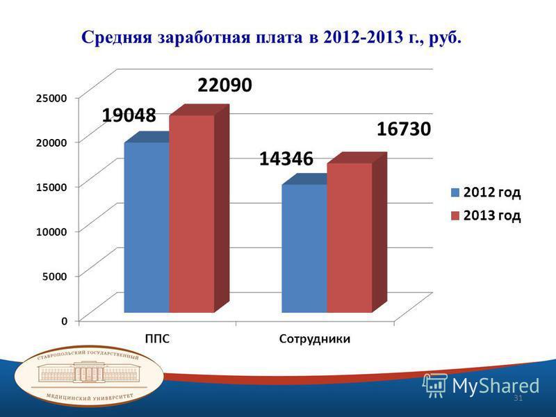 Средняя заработная плата в 2012-2013 г., руб. 31