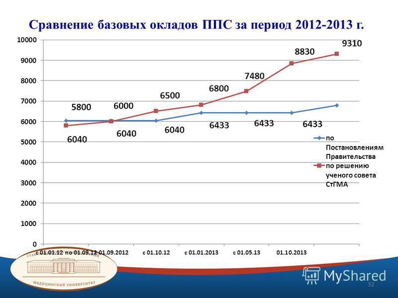 Сравнение базовых окладов ППС за период 2012-2013 г. 32
