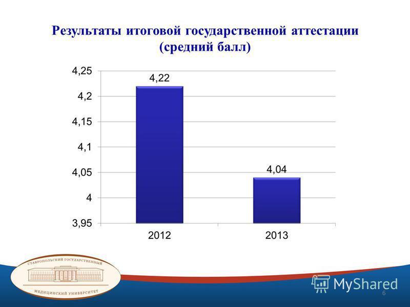 Результаты итоговой государственной аттестации (средний балл) 6
