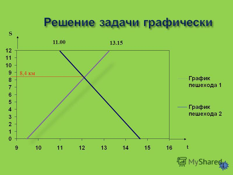 t S 11.00 13.15 8,4 км 4